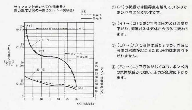 炭酸ガス(液化炭酸ガス)ボンベの内圧