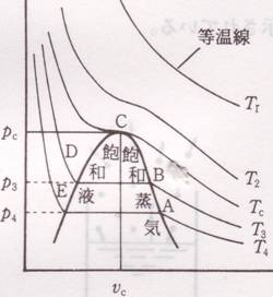 蒸気圧曲線2.jpg