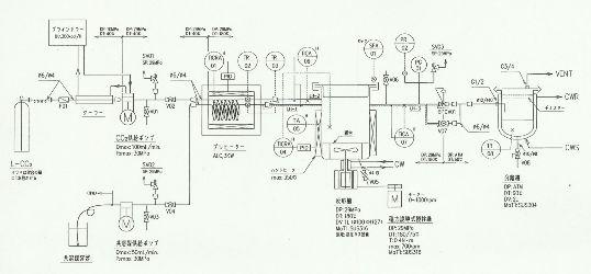 超臨界抽出装置 CO2高圧ガス認定設備