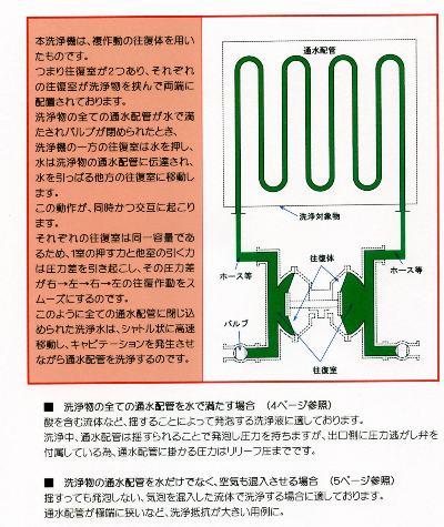 配管内壁洗浄システム