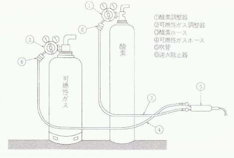 溶接切断器 吹管・火口