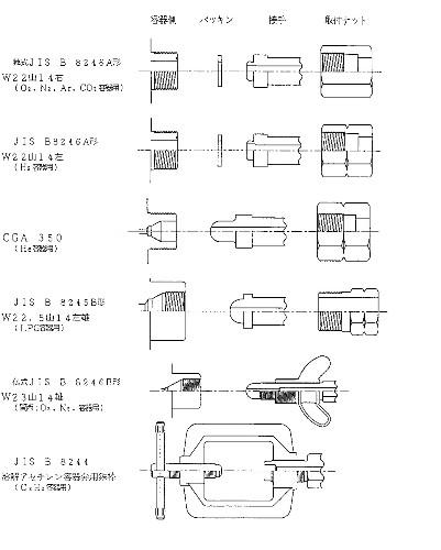 ガス調整器の出入口継手
