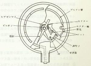 ブルドン管.jpg