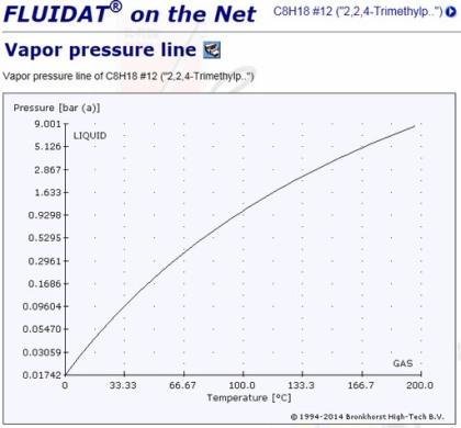 C8H18 蒸気圧曲線