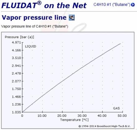 液化ガスの超低差圧型マスフロー