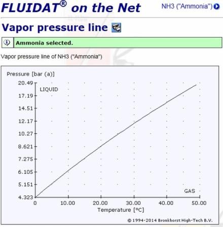 NH3の蒸気圧曲線