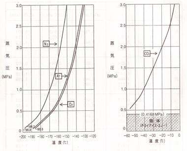 2012.10.18蒸気圧曲線.jpg