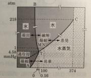 2013.02.018水の蒸気圧.jpg