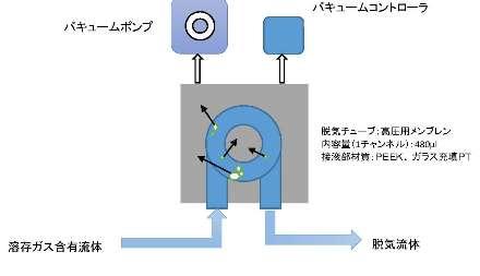 加圧液中の脱気装置