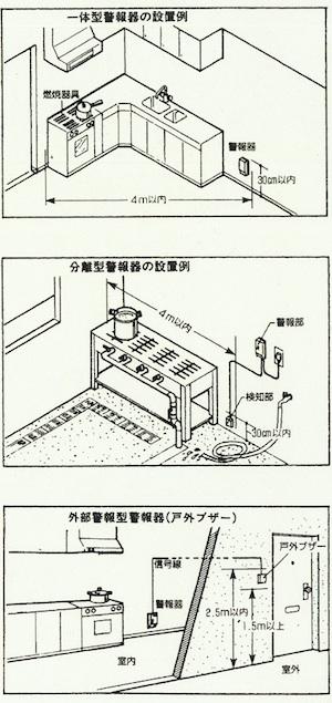 LPガスのガス漏れ警報器