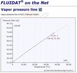 2015.08.04蒸気圧N2O.jpg