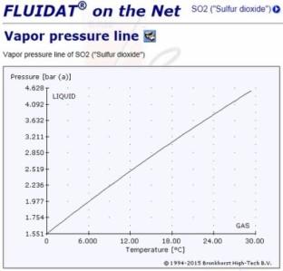 2015.08.04蒸気圧SO2.jpg