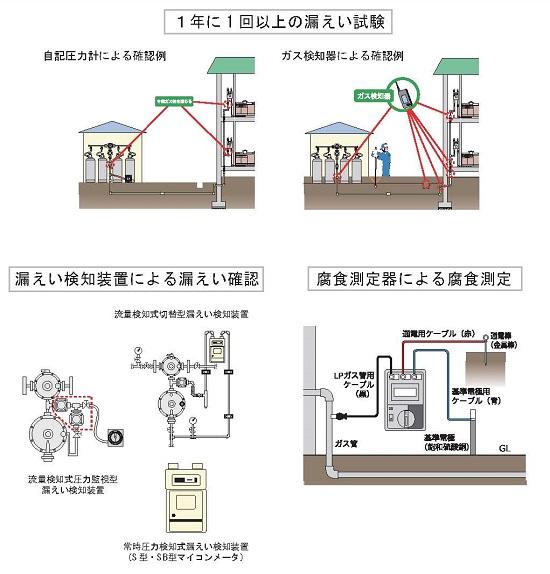 第4389号 ガス埋設管の検査(プロパンガス編)
