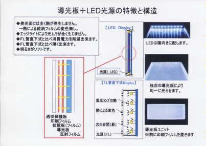 導光板とLED